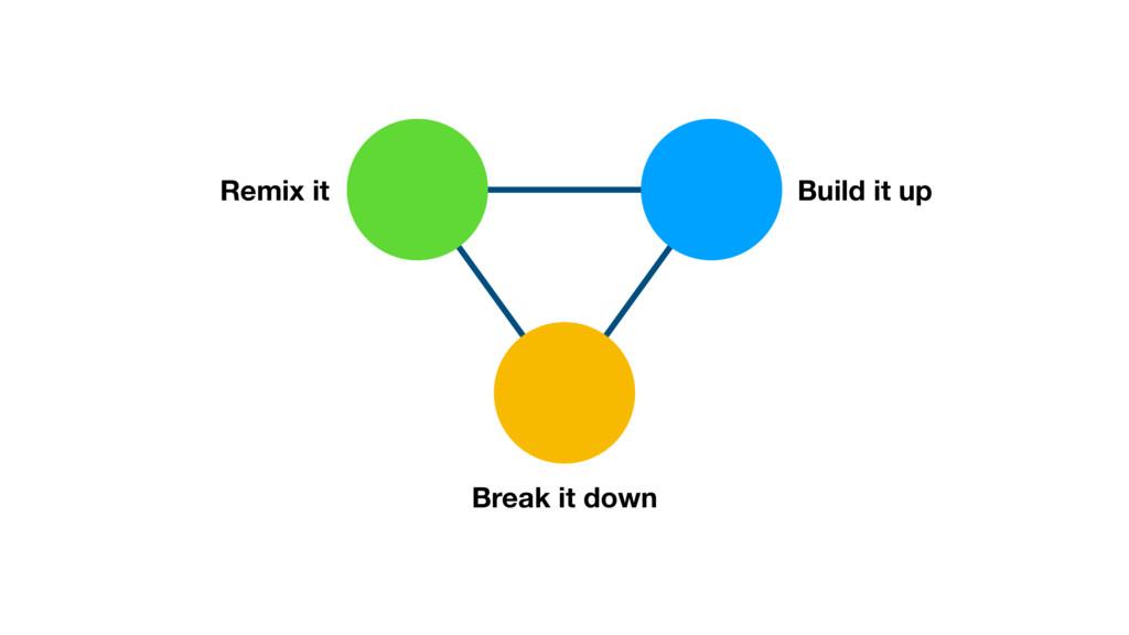 Break it down REP CCP CRP Remix it Build it up