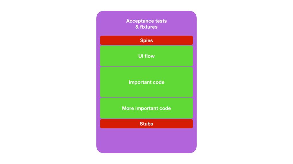 UI layout UI flow Spies Network gateway Stubs Im...