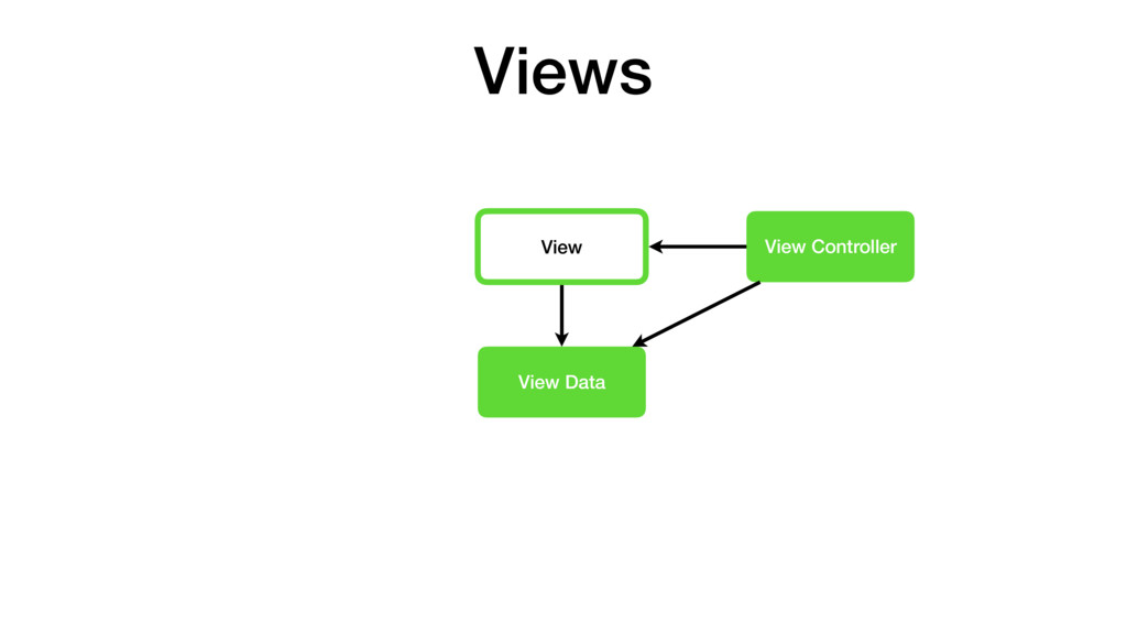 View View Controller View Data Views
