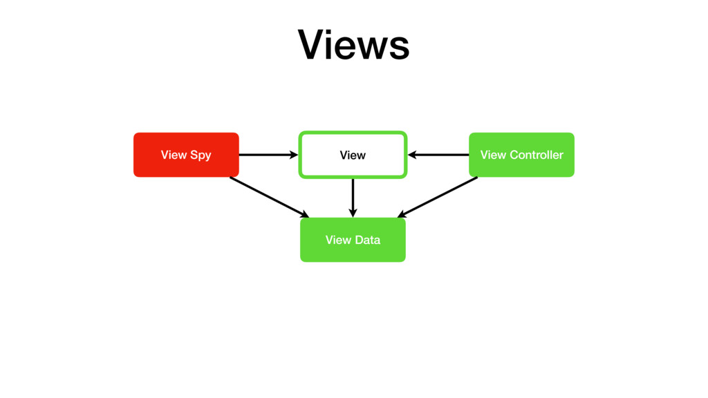 View View Controller View Data View Spy Views
