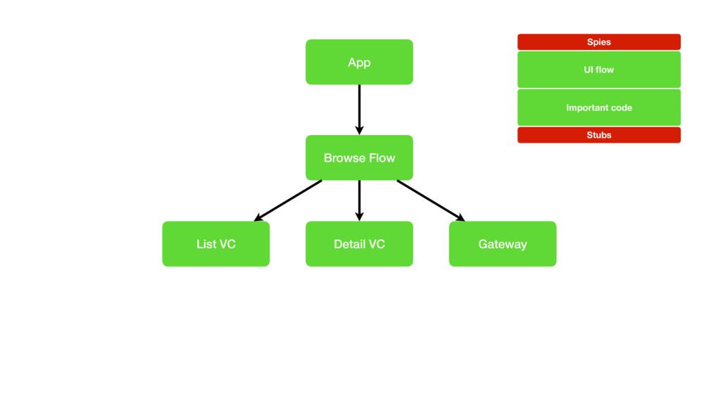 App Browse Flow Gateway List VC Detail VC UI flo...