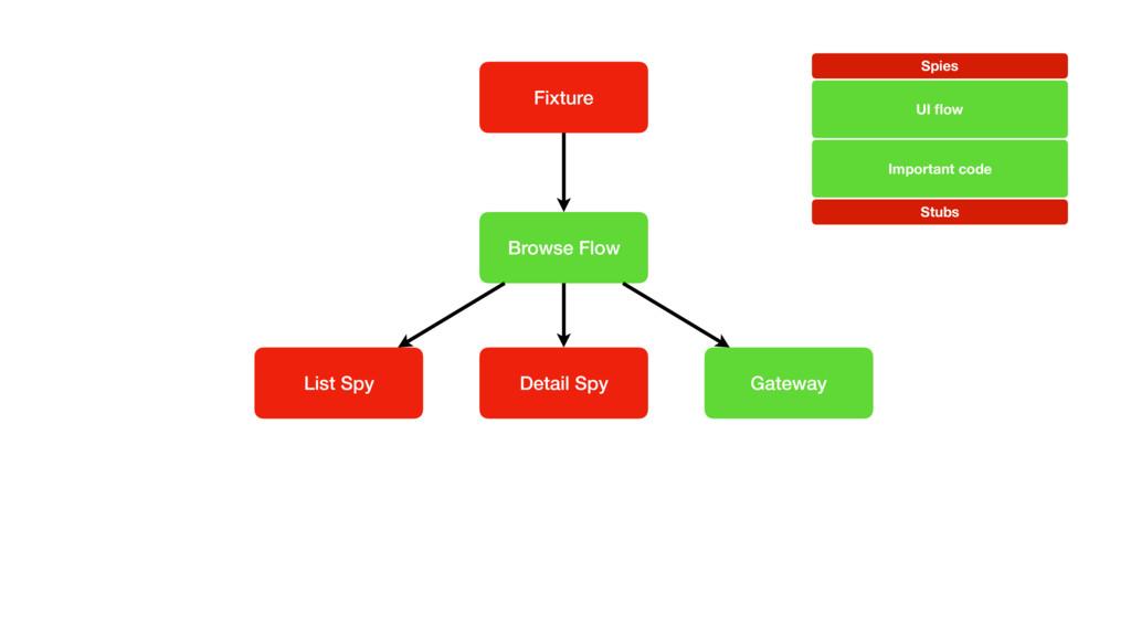 Fixture Browse Flow Gateway List Spy Detail Spy...