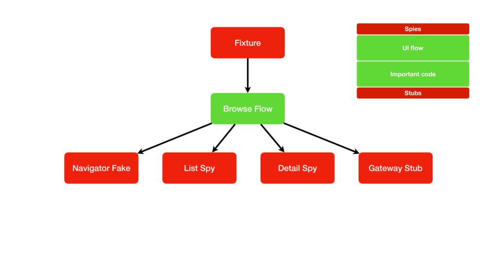 UINavigation Controller Fixture Browse Flow Gat...
