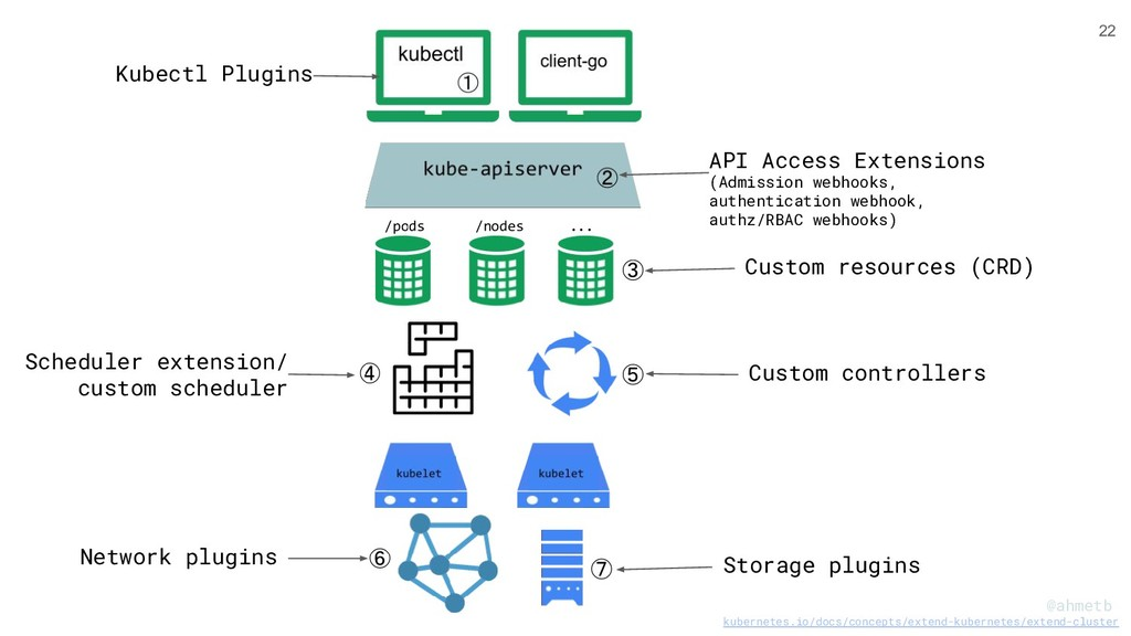@ahmetb Storage plugins Network plugins Custom ...