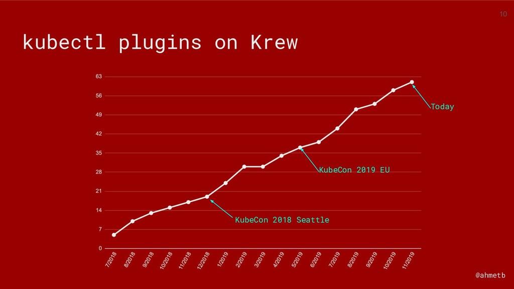 @ahmetb kubectl plugins on Krew KubeCon 2018 Se...