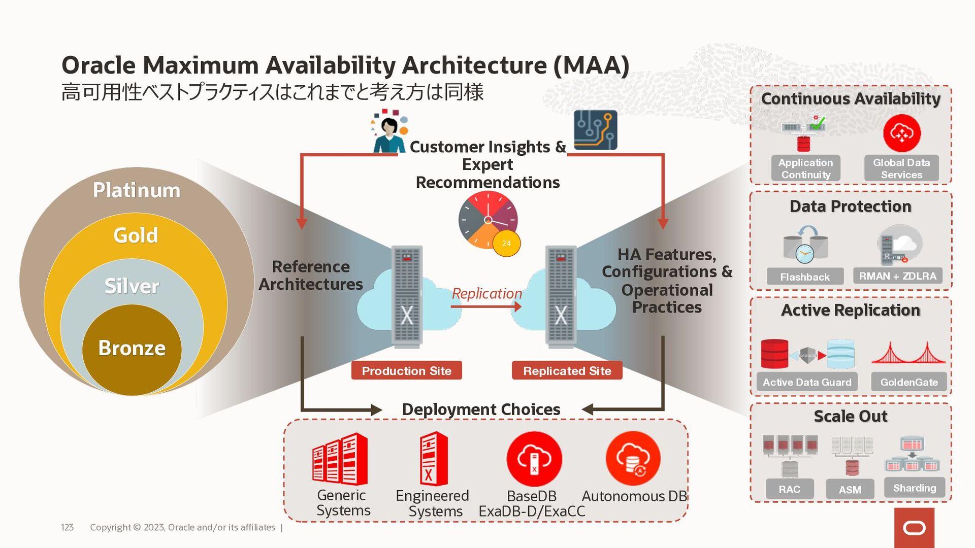OSログインやDB管理に関するそれぞれのメリット DBCS/ExaCS (User-Manag...