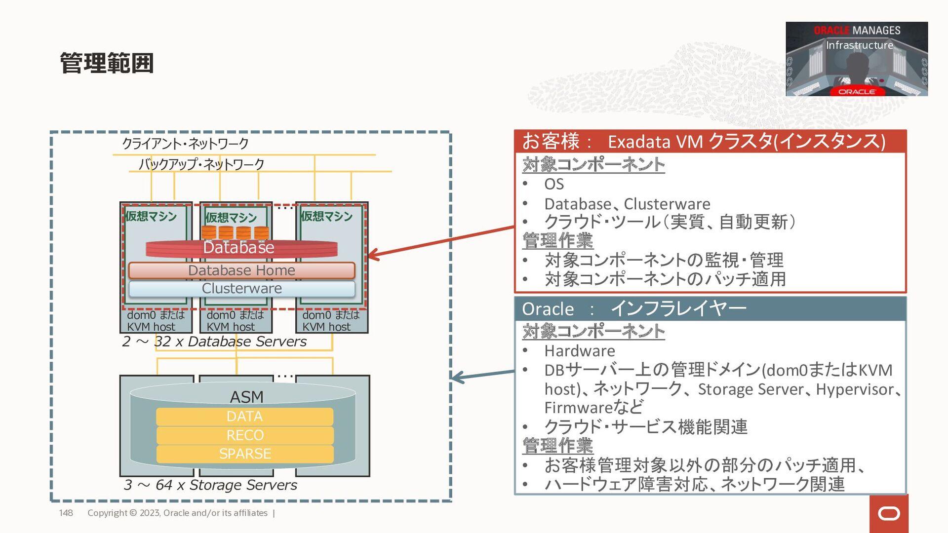 OCI Exadata マニュアル • 英語 https://docs.oracle.com/...