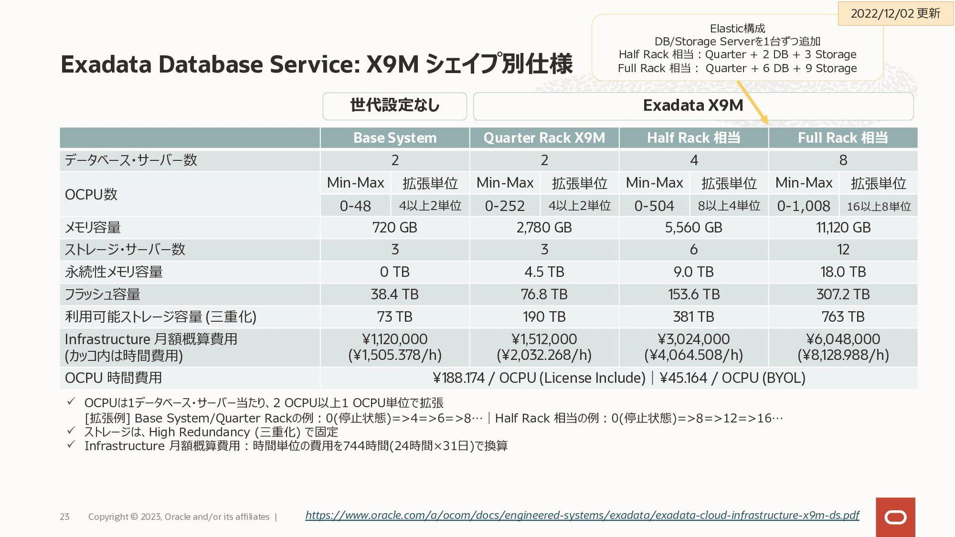 Exadata Database Machine: 3つの形態で提供 Copyright © ...