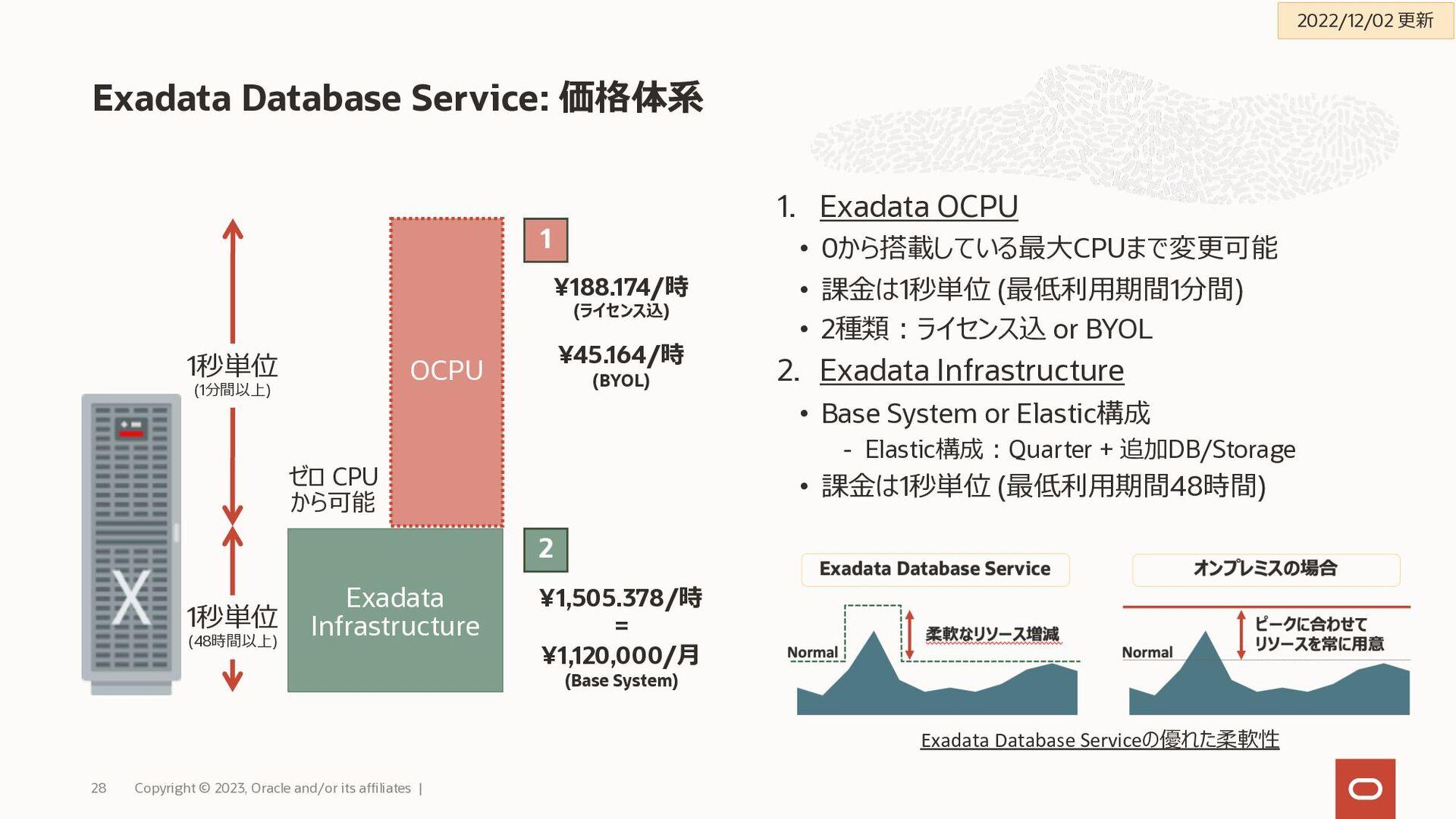 Exadata Cloud Service : シェイプ別仕様 詳細版 Copyright ©...