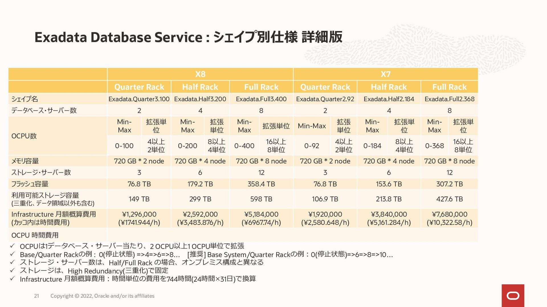ExaCS X8M スケーリングの例:ExaCS X8M Compute Scaling (C...