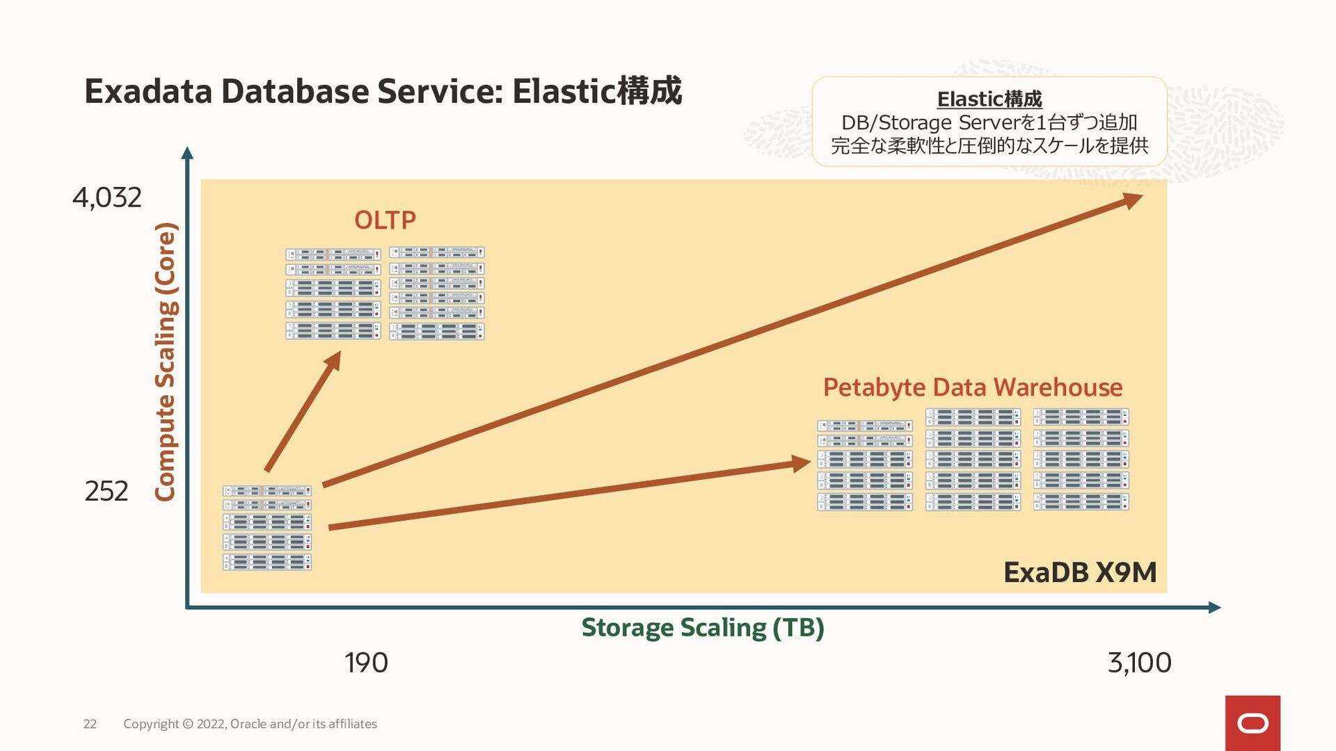 Exadata Cloud Service: 価格体系イメージ Copyright © 202...