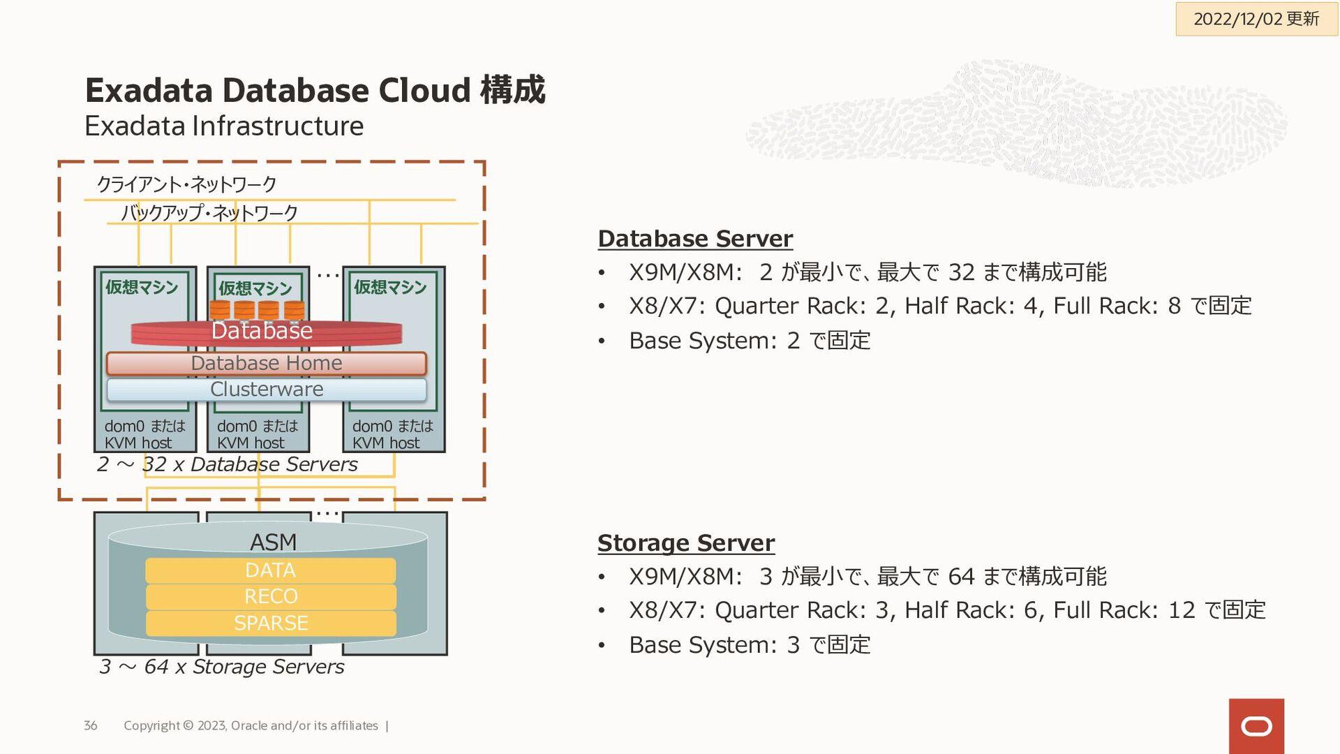 Exadata Infrastructure と Exadata VM クラスタ Exadat...