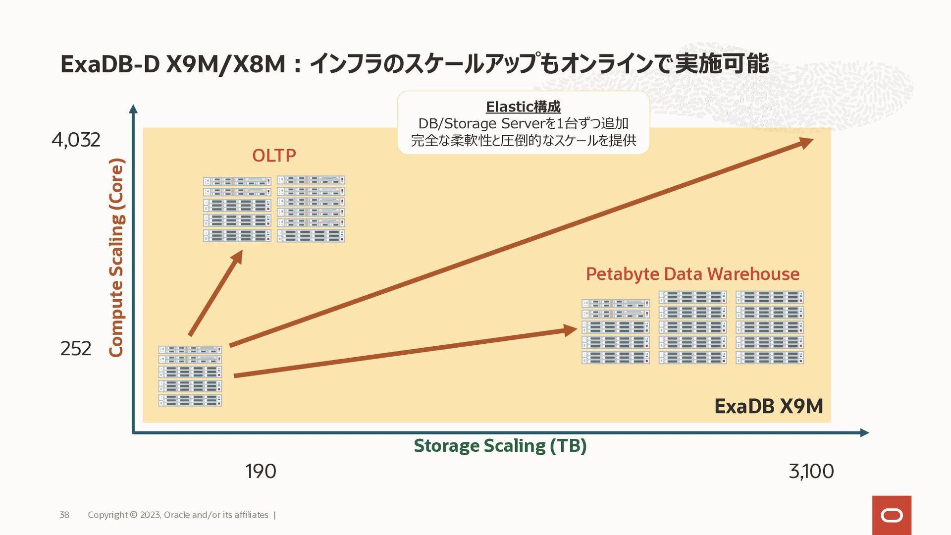 ストレージ Exadata Cloud Service 構成 Copyright © 2021...
