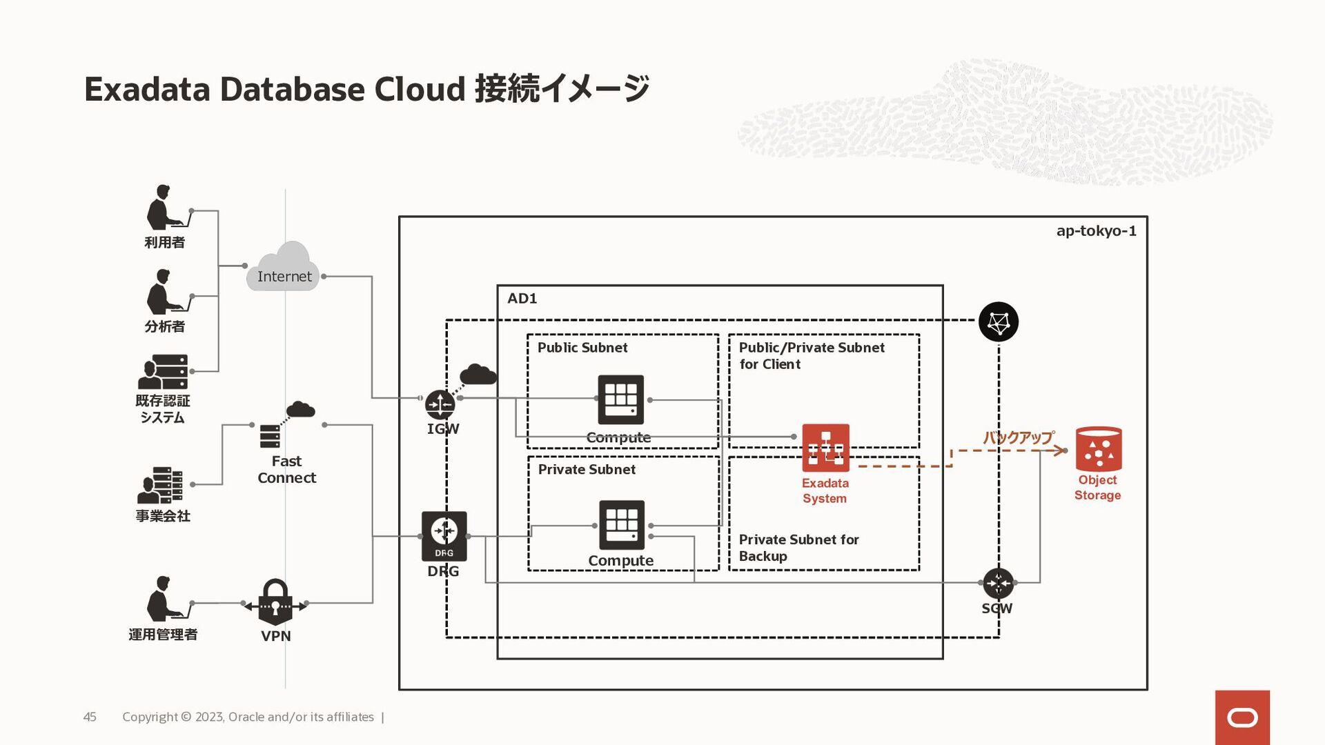 利用可能リソース Copyright © 2021, Oracle and/or its af...
