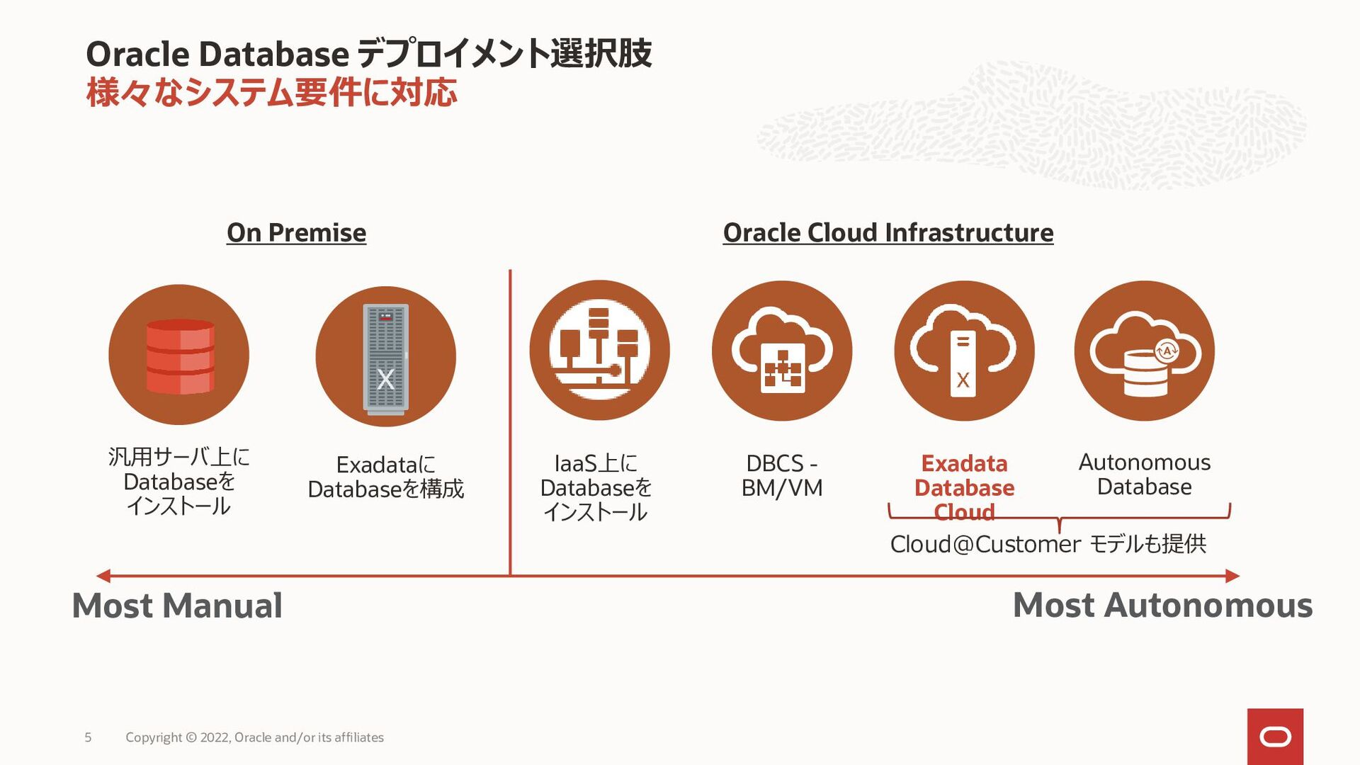 Oracle Cloud Infrastructure の利点 「オンプレミス」と「パブリック...