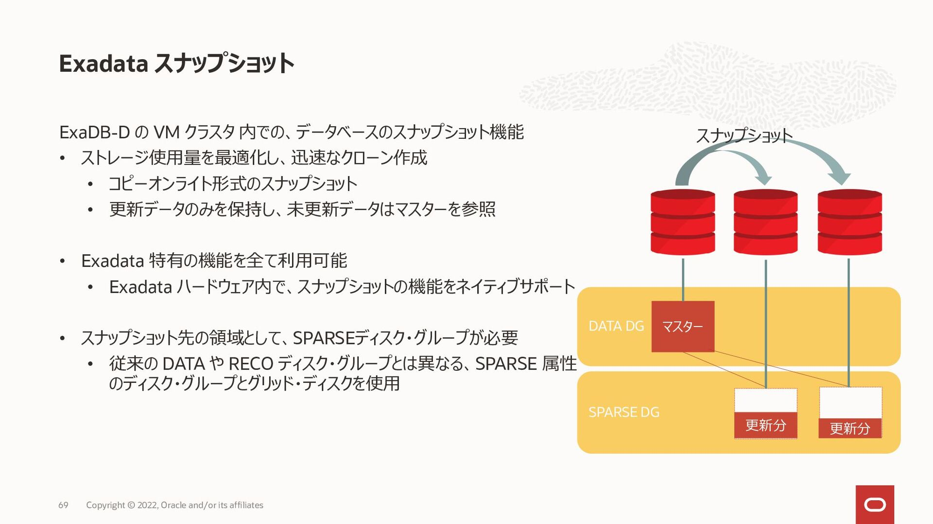 Oracle DatabaseのバックアップをRMANでとるメリット Exadata Clou...