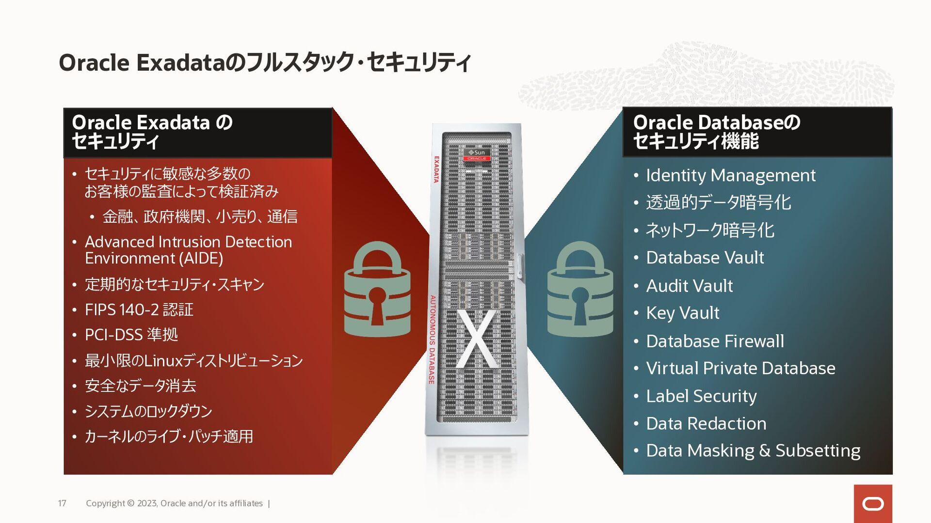 あらゆるデータベース処理に最高のプラットフォーム Exadata のビジョン Copyrigh...