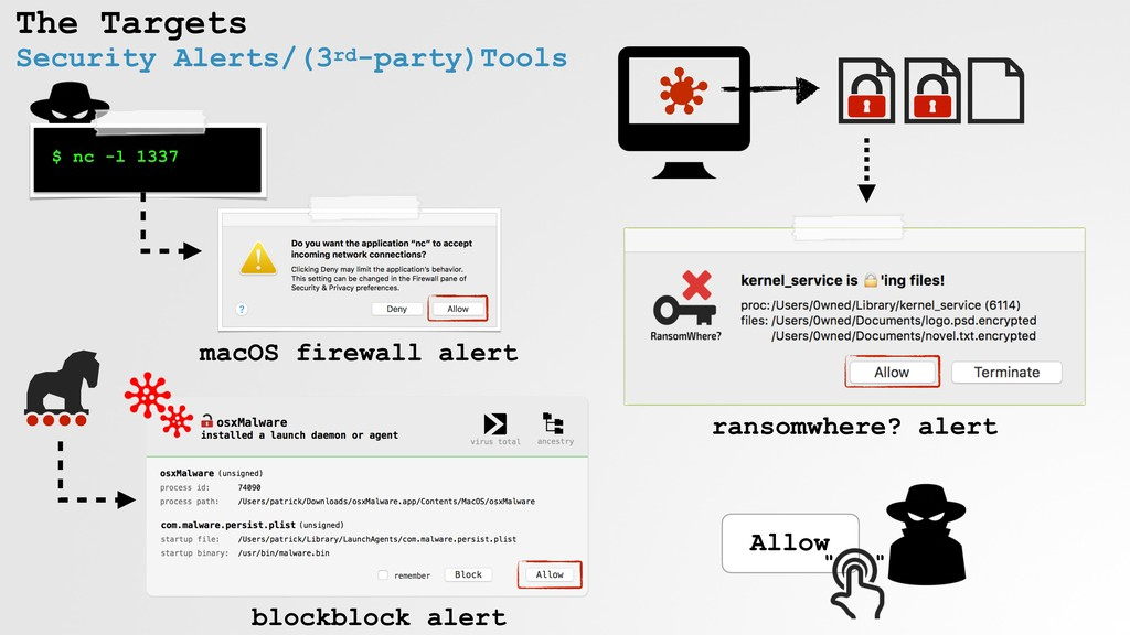 The Targets Security Alerts/(3rd-party)Tools $ ...