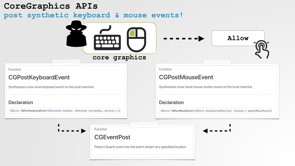 CoreGraphics APIs Allow post synthetic keyboard...
