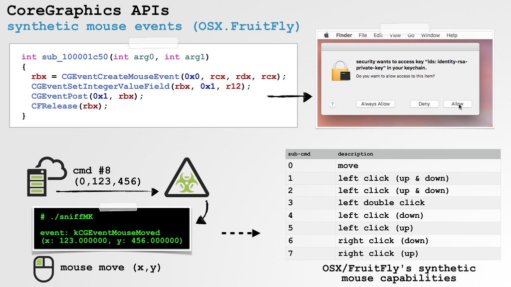 CoreGraphics APIs synthetic mouse events (OSX.F...