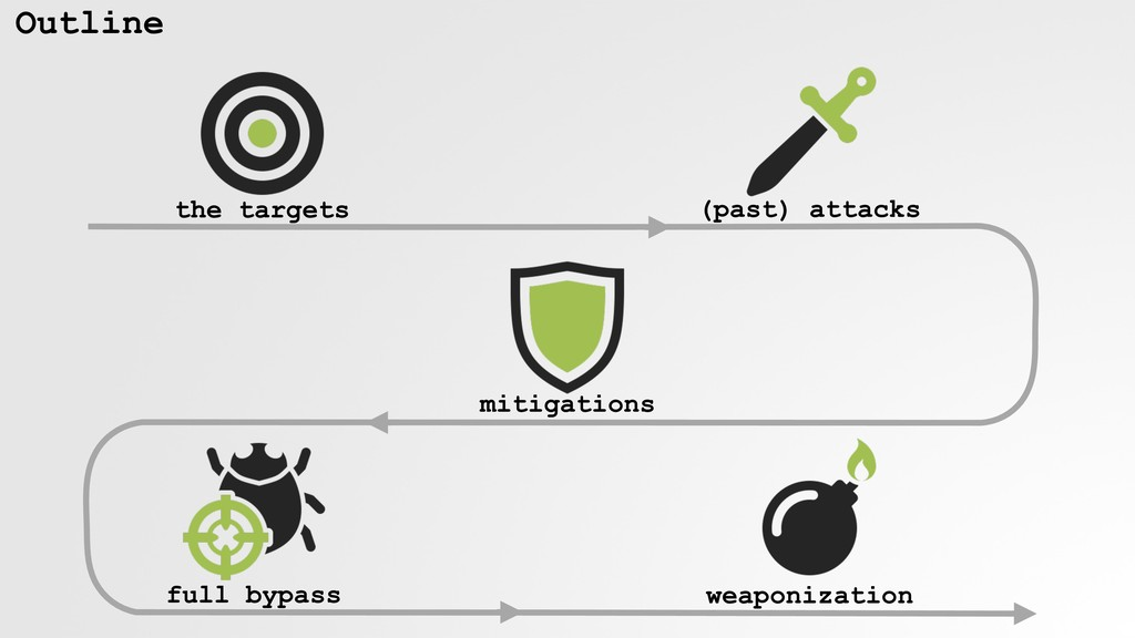 Outline the targets (past) attacks mitigations ...