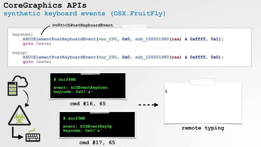 CoreGraphics APIs synthetic keyboard events (OS...
