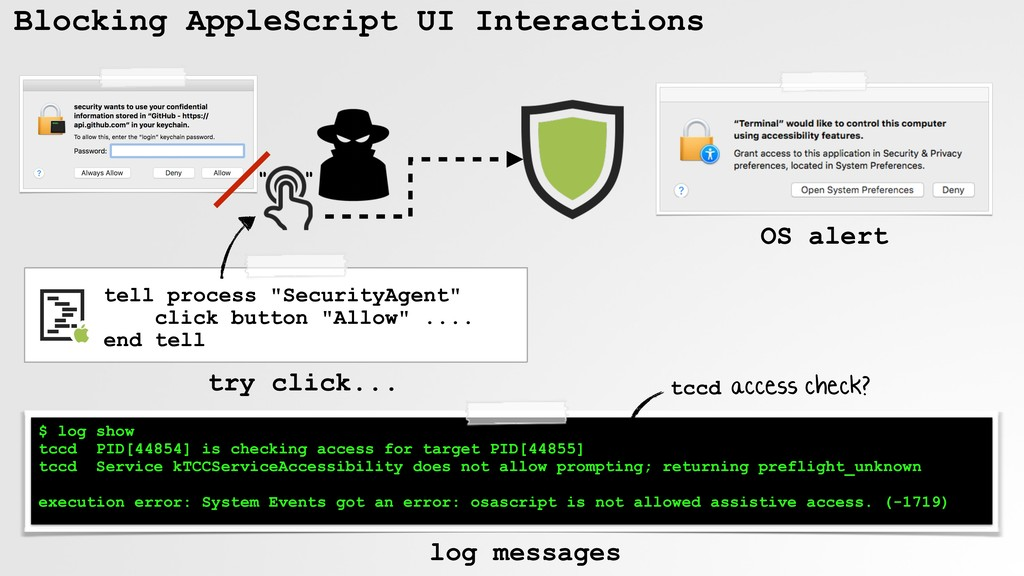 Blocking AppleScript UI Interactions commands t...