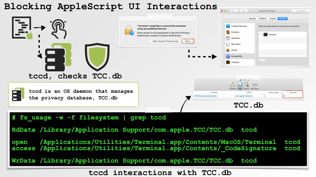 Blocking AppleScript # fs_usage -w -f filesyste...