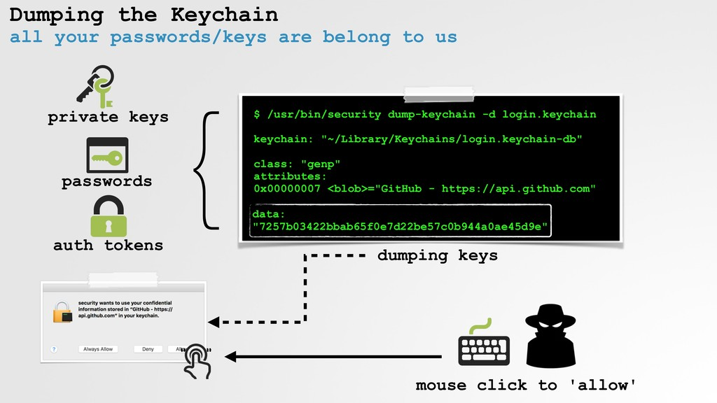 Dumping the Keychain all your passwords/keys ar...