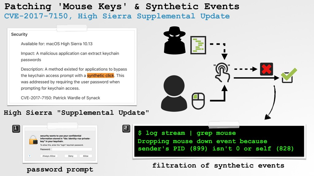 """ "" Patching 'Mouse Keys' & Synthetic Events CV..."