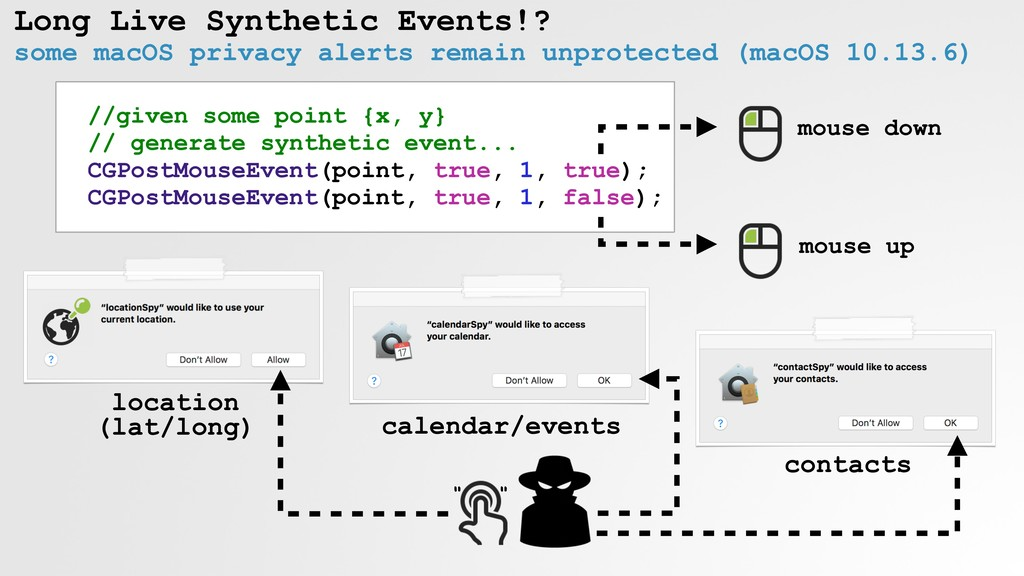 Long Live Synthetic Events!? some macOS privacy...