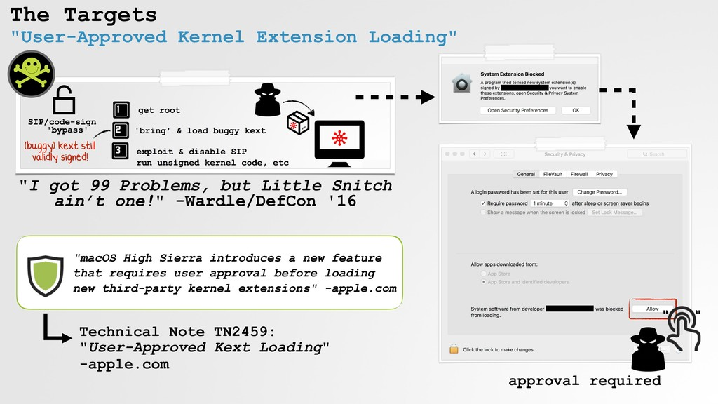 "The Targets ""User-Approved Kernel Extension Loa..."