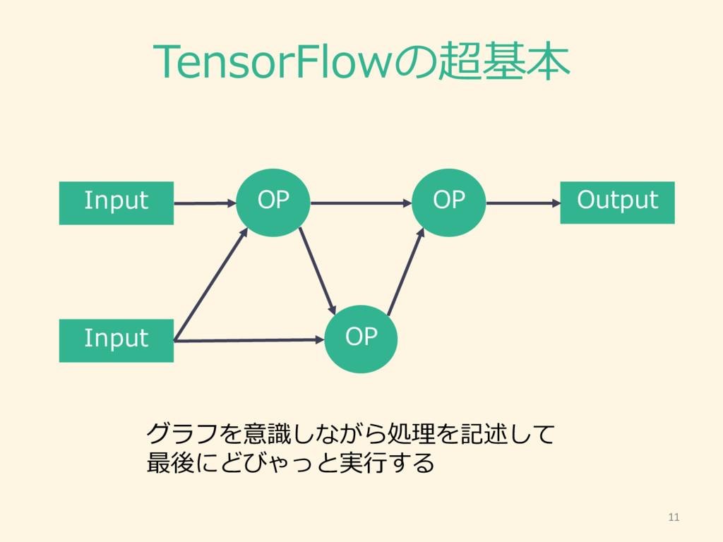 TensorFlowの超基本 OP Input Output OP OP Input グラフを...