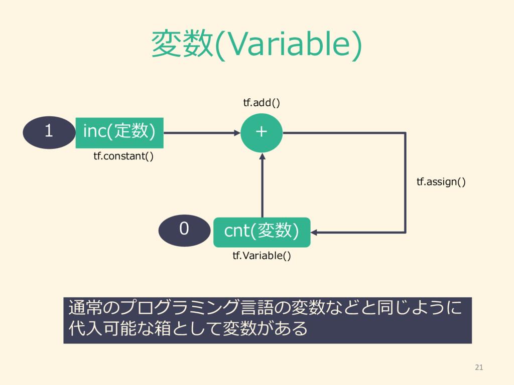 変数(Variable) inc(定数) + cnt(変数) 通常のプログラミング⾔言語の変数...
