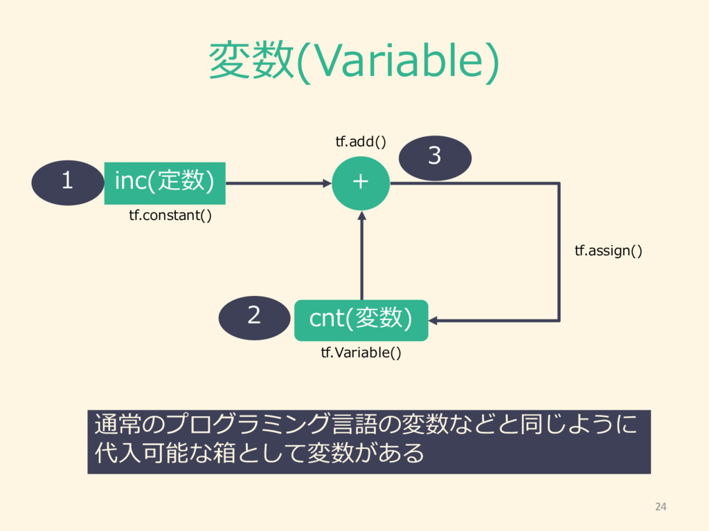 変数(Variable) inc(定数) + cnt(変数) tf.assign() tf.V...