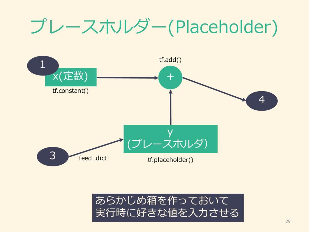 プレースホルダー(Placeholder) y (プレースホルダ) x(定数) + tf.co...