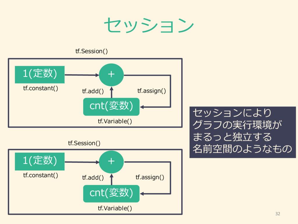 セッション 1(定数) + cnt(変数) tf.assign() tf.Variable()...