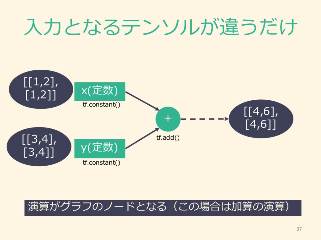 ⼊入⼒力力となるテンソルが違うだけ x(定数) y(定数) + 演算がグラフのノードとなる(こ...