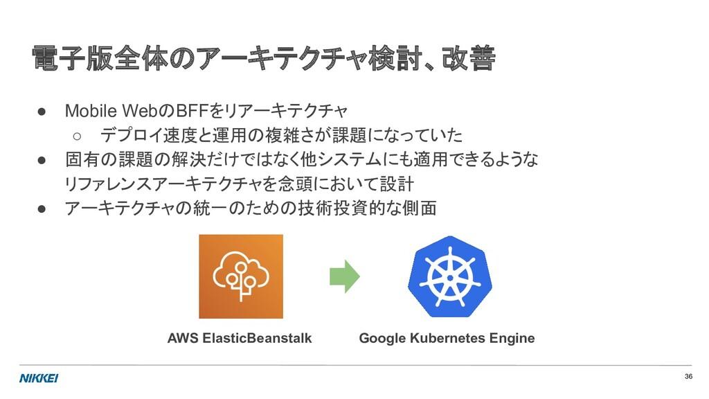 ● Mobile WebのBFFをリアーキテクチャ ○ デプロイ速度と運用の複雑さが課題になっ...