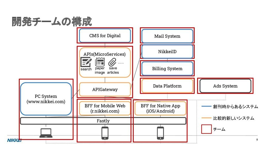 チーム体制 概略図 BFF for Mobile Web (r.nikkei.com) BFF...
