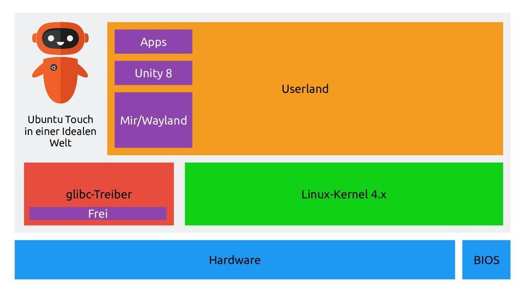 Userland Hardware Linux-Kernel 4.x glibc-Treibe...