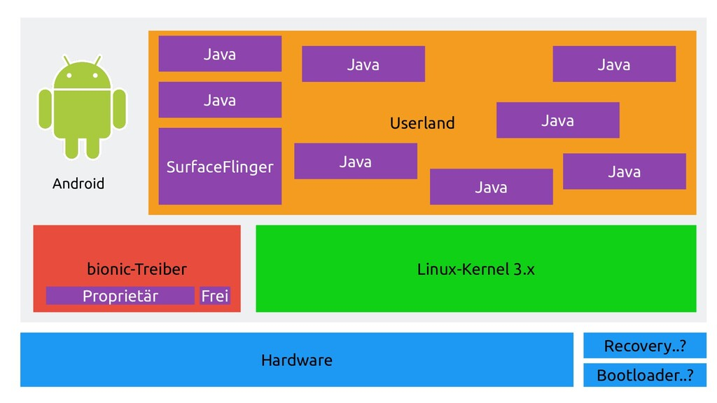Userland Hardware Linux-Kernel 3.x bionic-Treib...