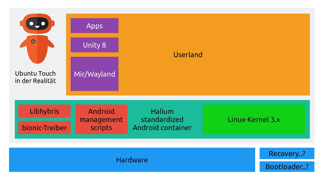 Userland Halium standardized Android container ...