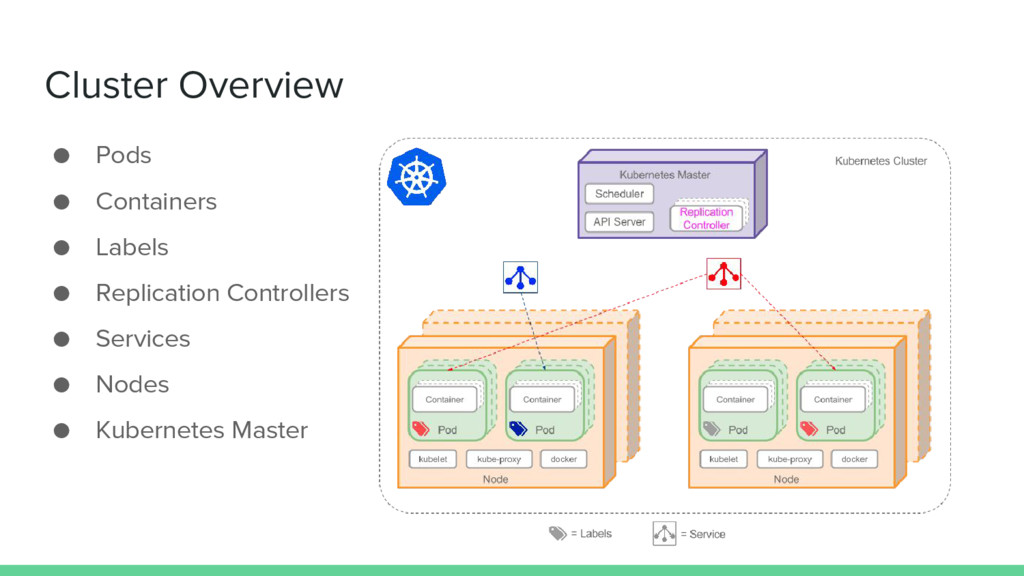 Cluster Overview ● Pods ● Containers ● Labels ●...
