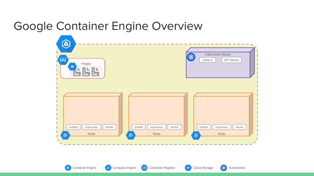 Google Container Engine Overview