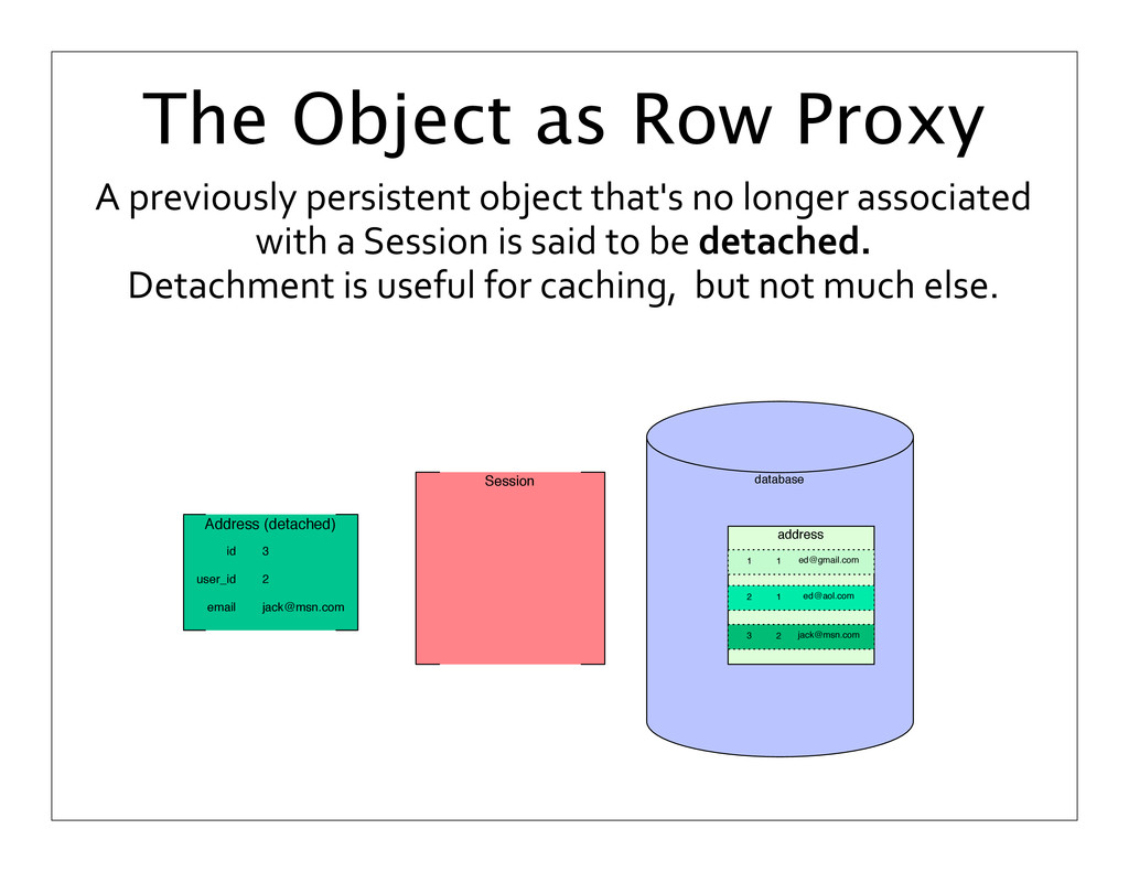 A previously persistent object that...