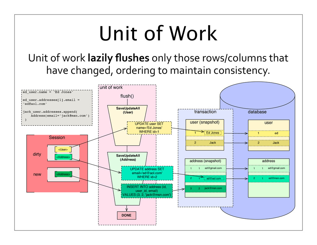 Unit of work lazily flushes only...