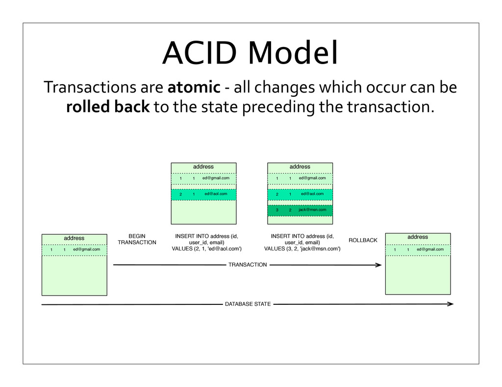 Transactions are atomic -‐ all ...