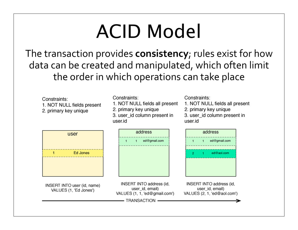 The transaction provides consistency;...